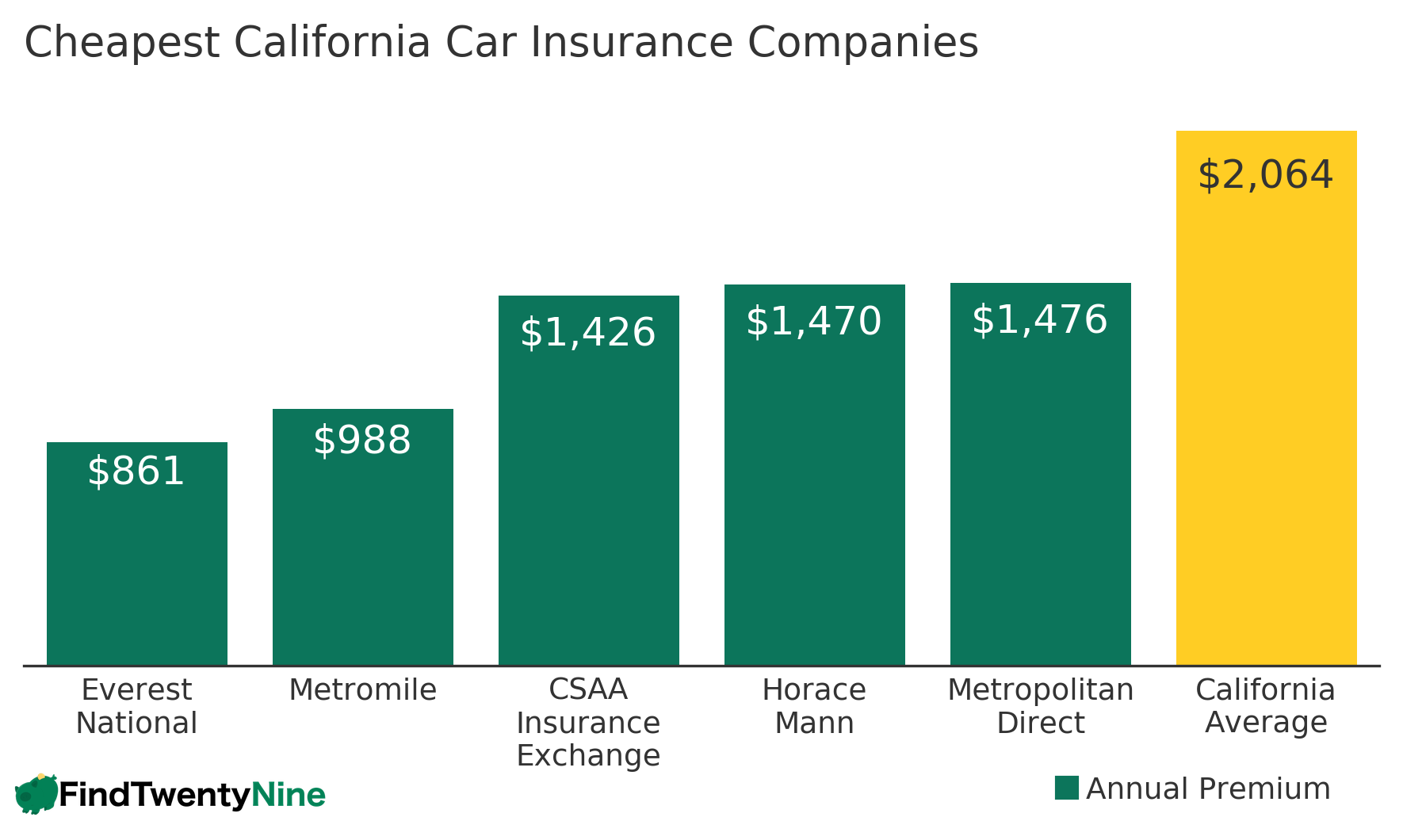 Cheapest California Car Insurance Companies