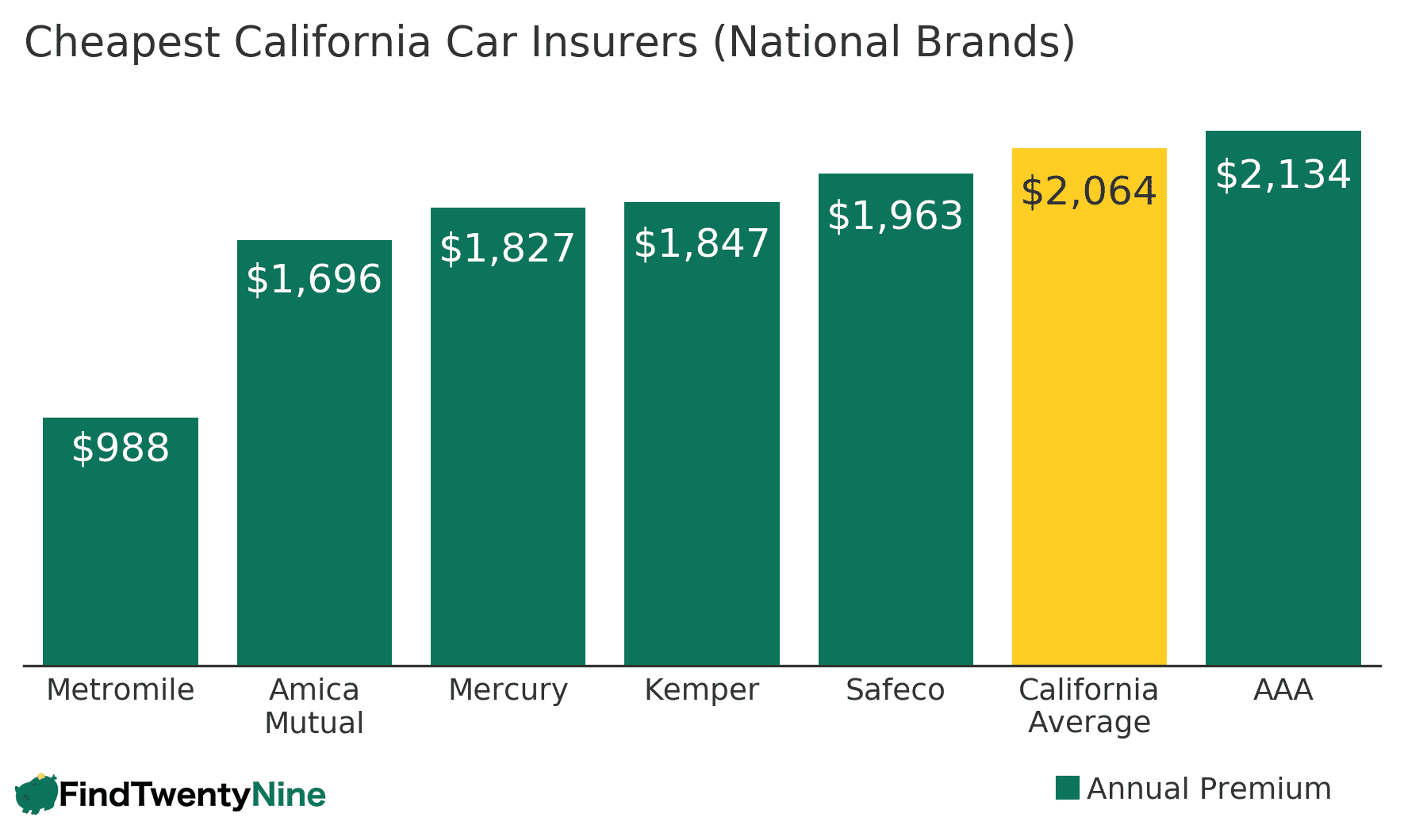 Cheapest California Car Insurance Companies (National Brands Only)
